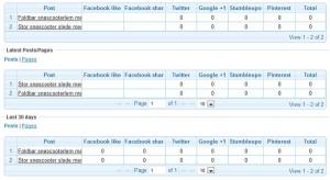 Facebook statistikk som viser antall liker, antall share osv.